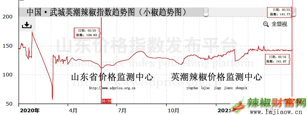 小椒趋势图.png